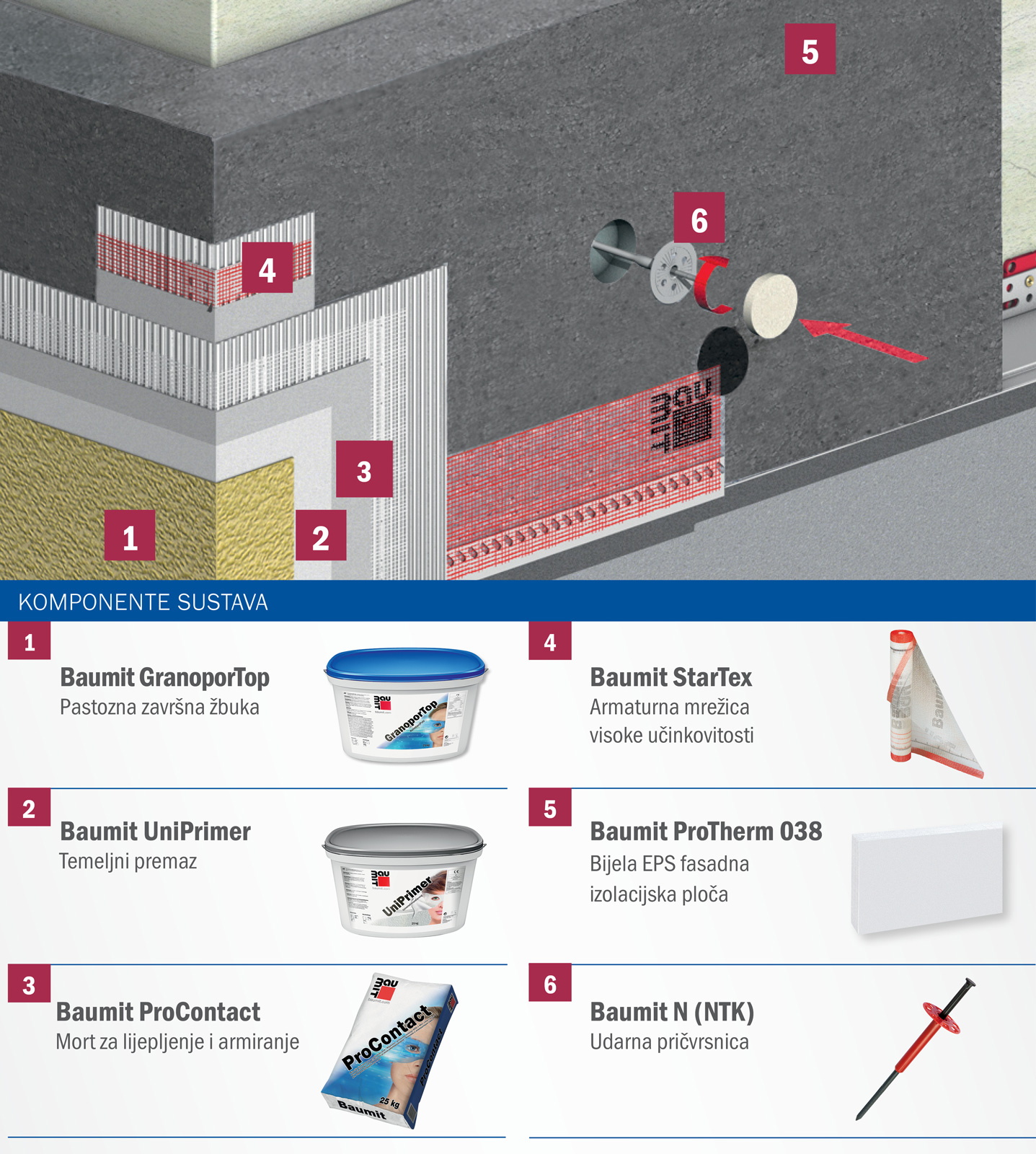 Fasadni sustav-BAUMIT PRO SUSTAV
